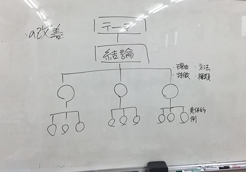 研修(ホワイトボード).jpg